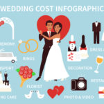 Will High Wedding Costs Make You Elope?