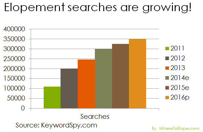 elopement-searches-are-growing