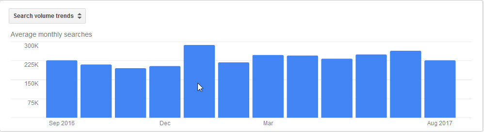 elope monthly searches